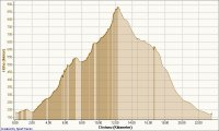 Radfahren Feldberg Höhe - Distanz.jpg