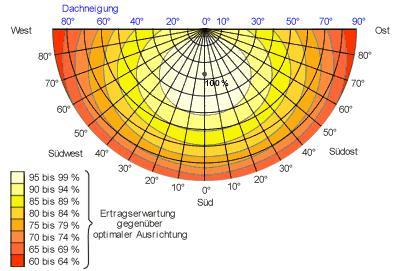 10 Ah Lithium Ionen Mangan 26 V Laden Mit Solarzelle