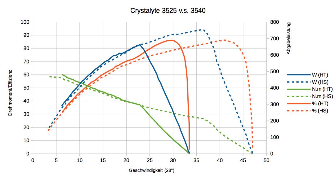 High Torque v.s. High Speed (Crystalyte 3525 vs 3540) | Pedelec-Forum