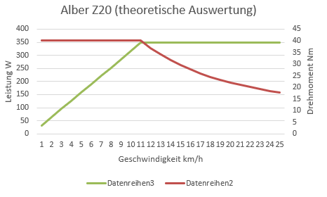 Alber Z20 Diagramm.png