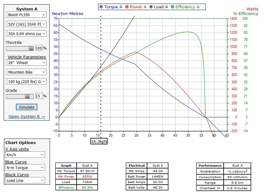 BionX PL350 simuliert mit zusätzlich 200W menschlicher Eigenleistung.JPG