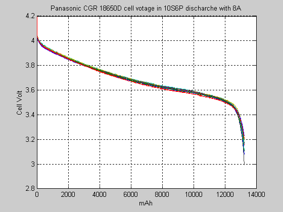 Panasonic CGR 18650D in 10S6P discharge 8A.png