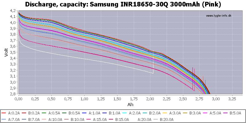 Samsung INR18650-30Q 3000mAh (Pink)-Capacity.png