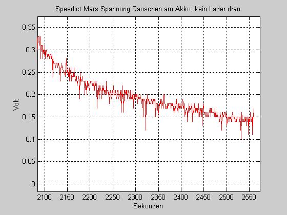 Speedict-Rauschen.png